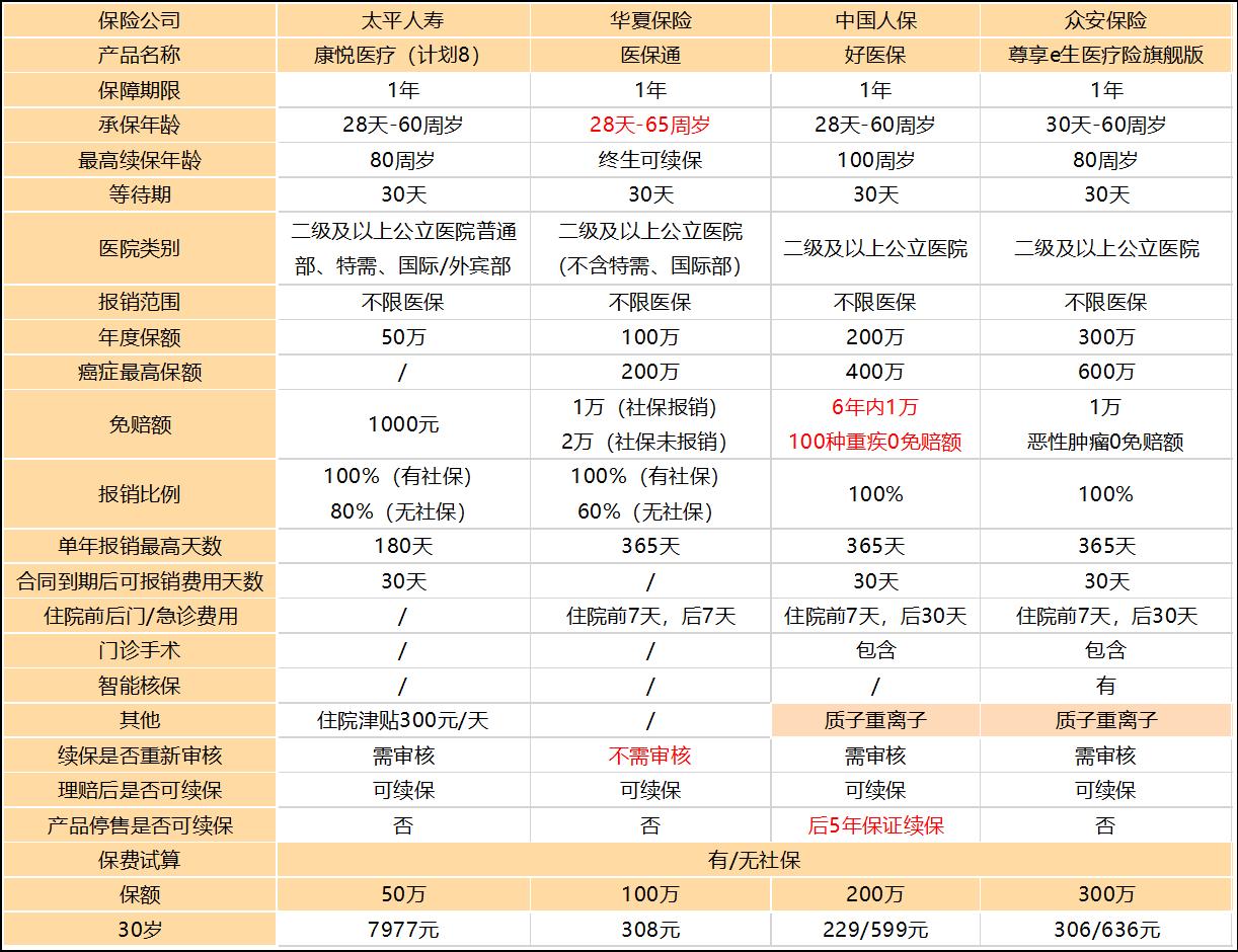 795太平康悦医疗险.png